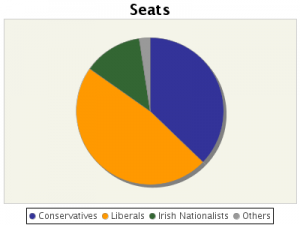 Pie chart seats results