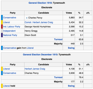 Voting results from the Tynemouth constituency