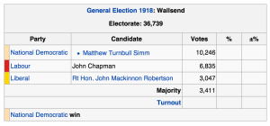 The result of the first election to be held in the constituency of Wallsend with the Labour Party coming second