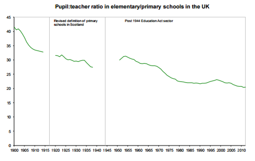 Pupil: teacher ratio in primary schools
